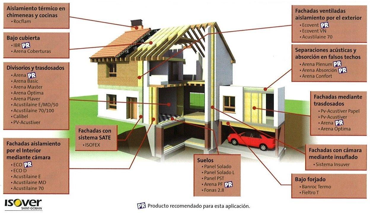 aislamiento edificación residencial
