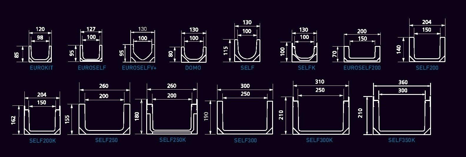 dimensiones canales self