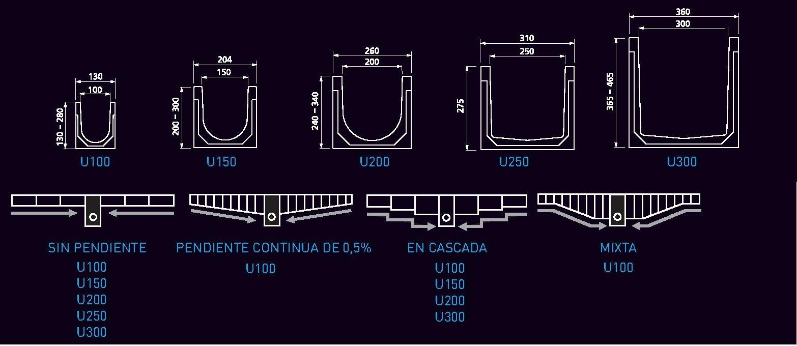 dimensiones canales sistema u