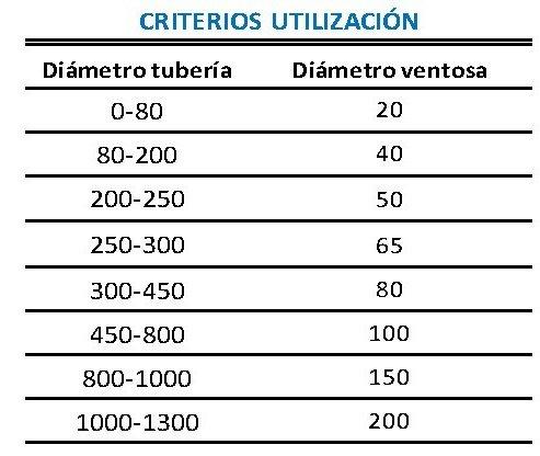 criterios utilizacion ventosa triple efecto