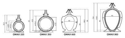 seccion canal qmax