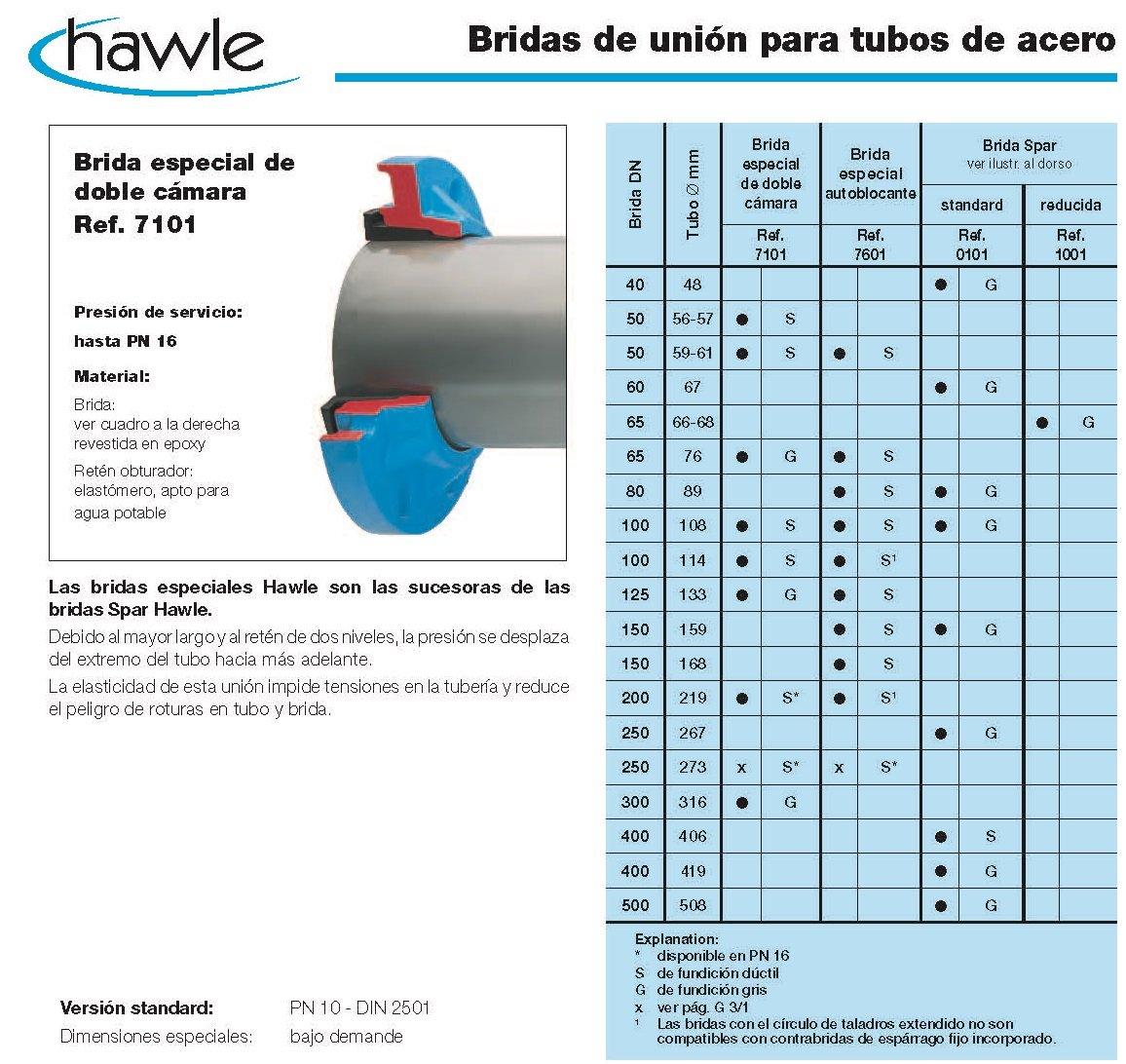 bridas de union para tubos de acero croquis