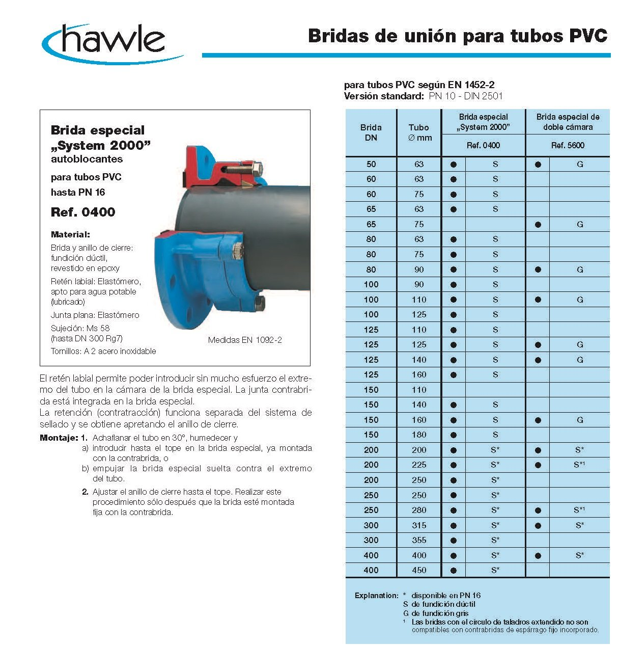 bridas de union para tubos pvc croquis