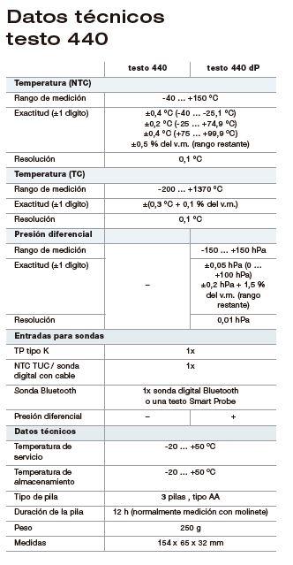 Medidores CO2 Datos Técnicos